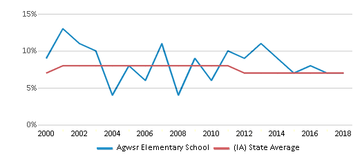 This chart display the percentage of students who is eligible for reduced lunch in Agwsr Elementary School and the percentage of public school students who is eligible for reduced lunch in Iowa by year, with the latest 2017-18 school year data.
