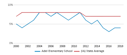 This chart display the percentage of students who is eligible for reduced lunch in Adel Elementary School and the percentage of public school students who is eligible for reduced lunch in Iowa by year, with the latest 2017-18 school year data.