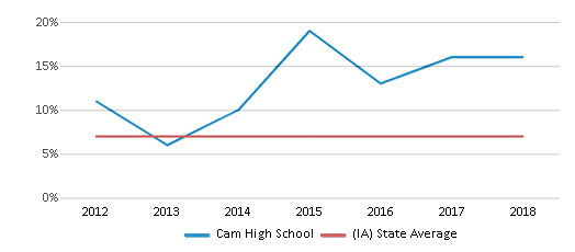 This chart display the percentage of students who is eligible for reduced lunch in Cam High School and the percentage of public school students who is eligible for reduced lunch in Iowa by year, with the latest 2017-18 school year data.