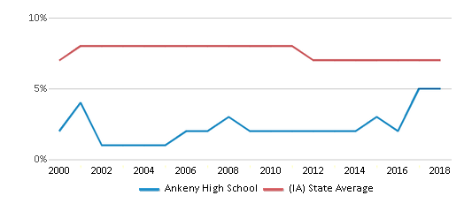 This chart display the percentage of students who is eligible for reduced lunch in Ankeny High School and the percentage of public school students who is eligible for reduced lunch in Iowa by year, with the latest 2017-18 school year data.