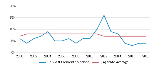 This chart display the percentage of students who is eligible for reduced lunch in Bennett Elementary School and the percentage of public school students who is eligible for reduced lunch in Iowa by year, with the latest 2017-18 school year data.