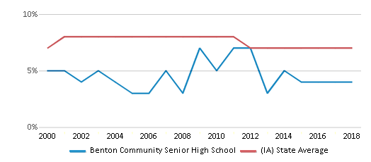 This chart display the percentage of students who is eligible for reduced lunch in Benton Community Senior High School and the percentage of public school students who is eligible for reduced lunch in Iowa by year, with the latest 2017-18 school year data.