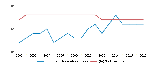 This chart display the percentage of students who is eligible for reduced lunch in Coolidge Elementary School and the percentage of public school students who is eligible for reduced lunch in Iowa by year, with the latest 2017-18 school year data.