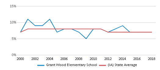 This chart display the percentage of students who is eligible for reduced lunch in Grant Wood Elementary School and the percentage of public school students who is eligible for reduced lunch in Iowa by year, with the latest 2017-18 school year data.