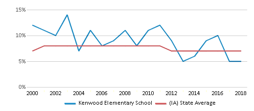 This chart display the percentage of students who is eligible for reduced lunch in Kenwood Elementary School and the percentage of public school students who is eligible for reduced lunch in Iowa by year, with the latest 2017-18 school year data.