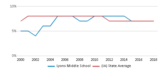This chart display the percentage of students who is eligible for reduced lunch in Lyons Middle School and the percentage of public school students who is eligible for reduced lunch in Iowa by year, with the latest 2017-18 school year data.