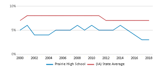 This chart display the percentage of students who is eligible for reduced lunch in Prairie High School and the percentage of public school students who is eligible for reduced lunch in Iowa by year, with the latest 2017-18 school year data.