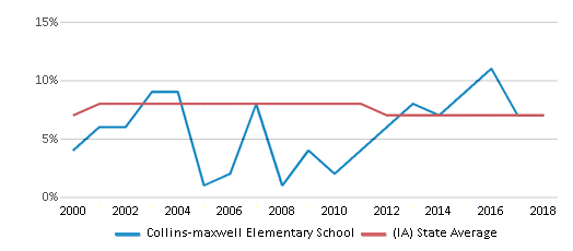 This chart display the percentage of students who is eligible for reduced lunch in Collins-maxwell Elementary School and the percentage of public school students who is eligible for reduced lunch in Iowa by year, with the latest 2017-18 school year data.