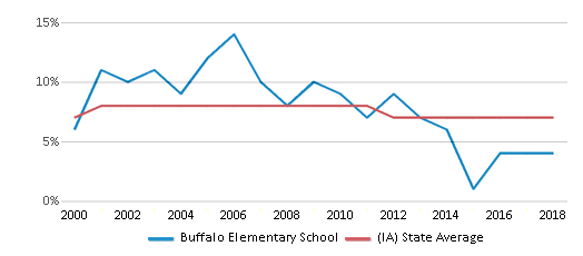 This chart display the percentage of students who is eligible for reduced lunch in Buffalo Elementary School and the percentage of public school students who is eligible for reduced lunch in Iowa by year, with the latest 2017-18 school year data.