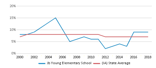 This chart display the percentage of students who is eligible for reduced lunch in Jb Young Elementary School and the percentage of public school students who is eligible for reduced lunch in Iowa by year, with the latest 2017-18 school year data.