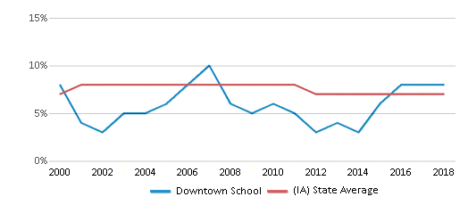 This chart display the percentage of students who is eligible for reduced lunch in Downtown School and the percentage of public school students who is eligible for reduced lunch in Iowa by year, with the latest 2017-18 school year data.