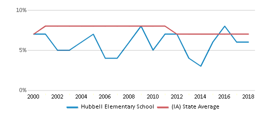 This chart display the percentage of students who is eligible for reduced lunch in Hubbell Elementary School and the percentage of public school students who is eligible for reduced lunch in Iowa by year, with the latest 2017-18 school year data.