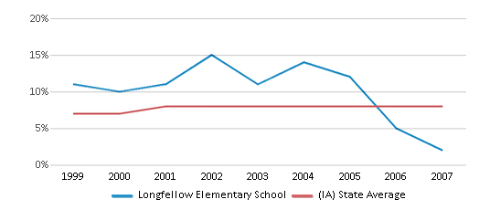 This chart display the percentage of students who is eligible for reduced lunch in Longfellow Elementary School and the percentage of public school students who is eligible for reduced lunch in Iowa by year, with the latest 2006-07 school year data.