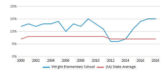 This chart display the percentage of students who is eligible for reduced lunch in Wright Elementary School and the percentage of public school students who is eligible for reduced lunch in Iowa by year, with the latest 2017-18 school year data.