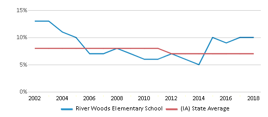 This chart display the percentage of students who is eligible for reduced lunch in River Woods Elementary School and the percentage of public school students who is eligible for reduced lunch in Iowa by year, with the latest 2017-18 school year data.