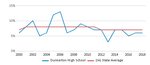 This chart display the percentage of students who is eligible for reduced lunch in Dunkerton High School and the percentage of public school students who is eligible for reduced lunch in Iowa by year, with the latest 2017-18 school year data.