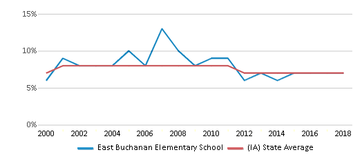 This chart display the percentage of students who is eligible for reduced lunch in East Buchanan Elementary School and the percentage of public school students who is eligible for reduced lunch in Iowa by year, with the latest 2017-18 school year data.