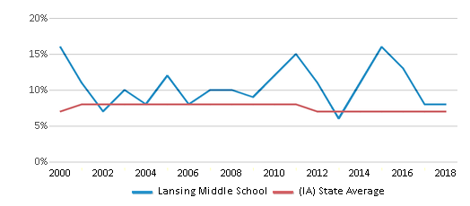 This chart display the percentage of students who is eligible for reduced lunch in Lansing Middle School and the percentage of public school students who is eligible for reduced lunch in Iowa by year, with the latest 2017-18 school year data.