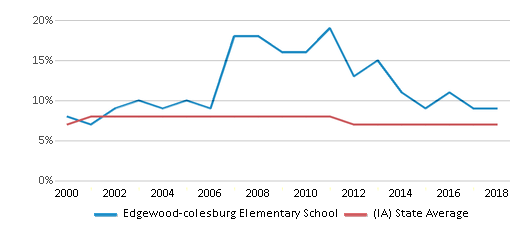 This chart display the percentage of students who is eligible for reduced lunch in Edgewood-colesburg Elementary School and the percentage of public school students who is eligible for reduced lunch in Iowa by year, with the latest 2017-18 school year data.