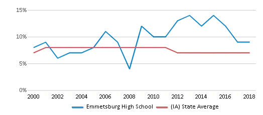 This chart display the percentage of students who is eligible for reduced lunch in Emmetsburg High School and the percentage of public school students who is eligible for reduced lunch in Iowa by year, with the latest 2017-18 school year data.