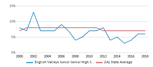 This chart display the percentage of students who is eligible for reduced lunch in English Valleys Junior Senior High School and the percentage of public school students who is eligible for reduced lunch in Iowa by year, with the latest 2017-18 school year data.