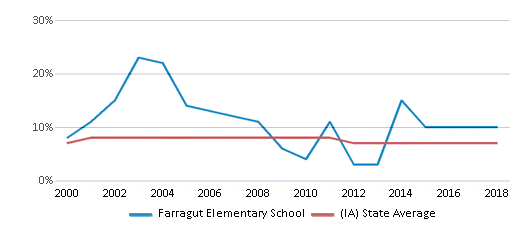 This chart display the percentage of students who is eligible for reduced lunch in Farragut Elementary School and the percentage of public school students who is eligible for reduced lunch in Iowa by year, with the latest 2017-18 school year data.