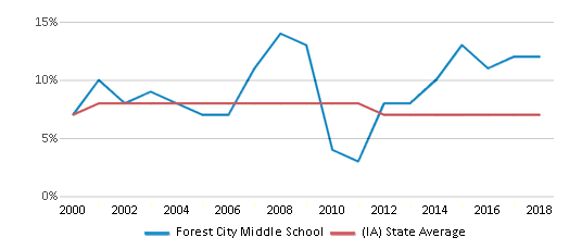 This chart display the percentage of students who is eligible for reduced lunch in Forest City Middle School and the percentage of public school students who is eligible for reduced lunch in Iowa by year, with the latest 2017-18 school year data.