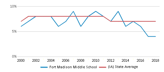 This chart display the percentage of students who is eligible for reduced lunch in Fort Madison Middle School and the percentage of public school students who is eligible for reduced lunch in Iowa by year, with the latest 2017-18 school year data.