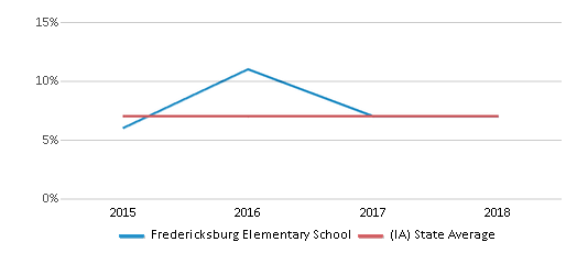 This chart display the percentage of students who is eligible for reduced lunch in Fredericksburg Elementary School and the percentage of public school students who is eligible for reduced lunch in Iowa by year, with the latest 2017-18 school year data.