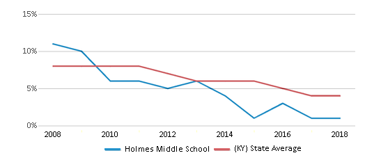 This chart display the percentage of students who is eligible for reduced lunch in Holmes Middle School and the percentage of public school students who is eligible for reduced lunch in Kentucky by year, with the latest 2017-18 school year data.