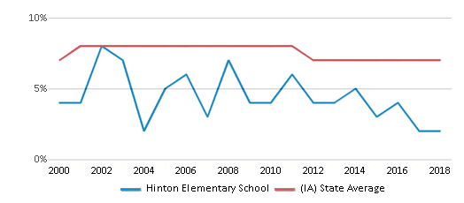 This chart display the percentage of students who is eligible for reduced lunch in Hinton Elementary School and the percentage of public school students who is eligible for reduced lunch in Iowa by year, with the latest 2017-18 school year data.