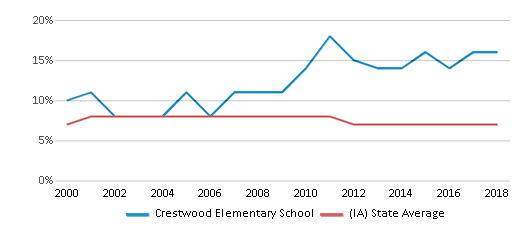 This chart display the percentage of students who is eligible for reduced lunch in Crestwood Elementary School and the percentage of public school students who is eligible for reduced lunch in Iowa by year, with the latest 2017-18 school year data.