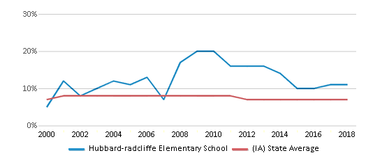 This chart display the percentage of students who is eligible for reduced lunch in Hubbard-radcliffe Elementary School and the percentage of public school students who is eligible for reduced lunch in Iowa by year, with the latest 2017-18 school year data.