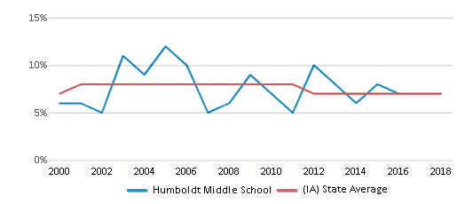 This chart display the percentage of students who is eligible for reduced lunch in Humboldt Middle School and the percentage of public school students who is eligible for reduced lunch in Iowa by year, with the latest 2017-18 school year data.