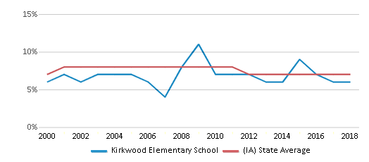 This chart display the percentage of students who is eligible for reduced lunch in Kirkwood Elementary School and the percentage of public school students who is eligible for reduced lunch in Iowa by year, with the latest 2017-18 school year data.