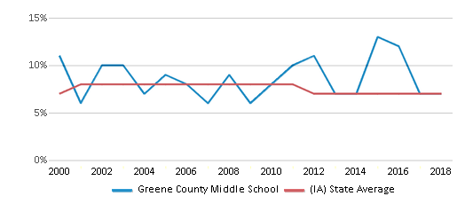 This chart display the percentage of students who is eligible for reduced lunch in Greene County Middle School and the percentage of public school students who is eligible for reduced lunch in Iowa by year, with the latest 2017-18 school year data.