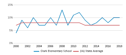 This chart display the percentage of students who is eligible for reduced lunch in Clark Elementary School and the percentage of public school students who is eligible for reduced lunch in Iowa by year, with the latest 2017-18 school year data.