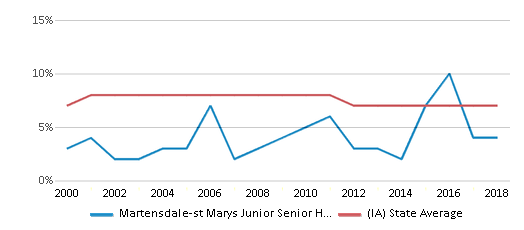 This chart display the percentage of students who is eligible for reduced lunch in Martensdale-st Marys Junior Senior High School and the percentage of public school students who is eligible for reduced lunch in Iowa by year, with the latest 2017-18 school year data.