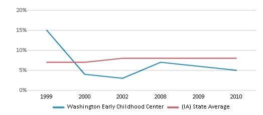 This chart display the percentage of students who is eligible for reduced lunch in Washington Early Childhood Center and the percentage of public school students who is eligible for reduced lunch in Iowa by year, with the latest 2009-10 school year data.