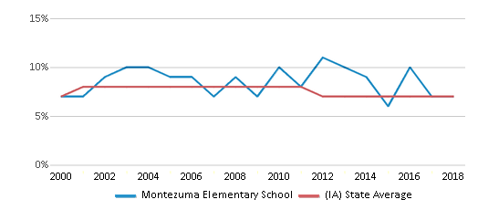 This chart display the percentage of students who is eligible for reduced lunch in Montezuma Elementary School and the percentage of public school students who is eligible for reduced lunch in Iowa by year, with the latest 2017-18 school year data.