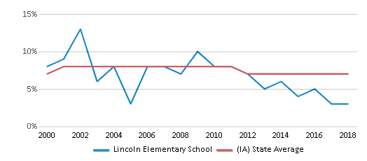 This chart display the percentage of students who is eligible for reduced lunch in Lincoln Elementary School and the percentage of public school students who is eligible for reduced lunch in Iowa by year, with the latest 2017-18 school year data.