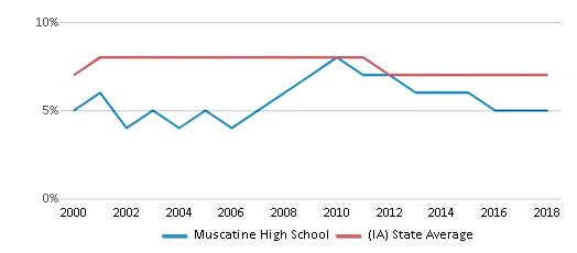 This chart display the percentage of students who is eligible for reduced lunch in Muscatine High School and the percentage of public school students who is eligible for reduced lunch in Iowa by year, with the latest 2017-18 school year data.
