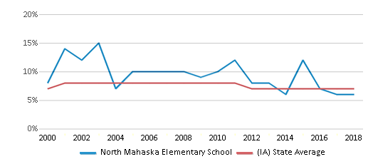 This chart display the percentage of students who is eligible for reduced lunch in North Mahaska Elementary School and the percentage of public school students who is eligible for reduced lunch in Iowa by year, with the latest 2017-18 school year data.