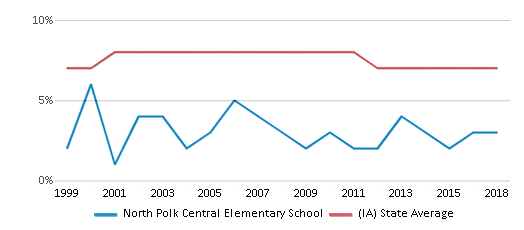 This chart display the percentage of students who is eligible for reduced lunch in North Polk Central Elementary School and the percentage of public school students who is eligible for reduced lunch in Iowa by year, with the latest 2017-18 school year data.