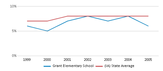 This chart display the percentage of students who is eligible for reduced lunch in Grant Elementary School and the percentage of public school students who is eligible for reduced lunch in Iowa by year, with the latest 2004-05 school year data.