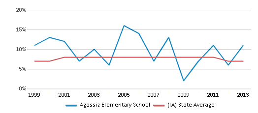 This chart display the percentage of students who is eligible for reduced lunch in Agassiz Elementary School and the percentage of public school students who is eligible for reduced lunch in Iowa by year, with the latest 2012-13 school year data.
