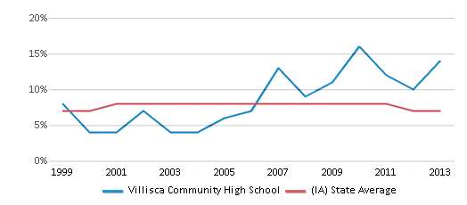 This chart display the percentage of students who is eligible for reduced lunch in Villisca Community High School and the percentage of public school students who is eligible for reduced lunch in Iowa by year, with the latest 2012-13 school year data.