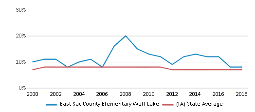 This chart display the percentage of students who is eligible for reduced lunch in East Sac County Elementary Wall Lake and the percentage of public school students who is eligible for reduced lunch in Iowa by year, with the latest 2017-18 school year data.
