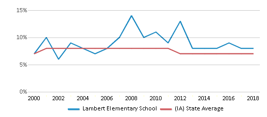 This chart display the percentage of students who is eligible for reduced lunch in Lambert Elementary School and the percentage of public school students who is eligible for reduced lunch in Iowa by year, with the latest 2017-18 school year data.