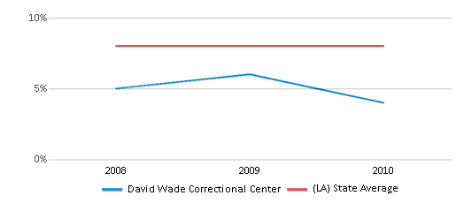 This chart display the percentage of students who is eligible for reduced lunch in David Wade Correctional Center and the percentage of public school students who is eligible for reduced lunch in Louisiana by year, with the latest 2009-10 school year data.